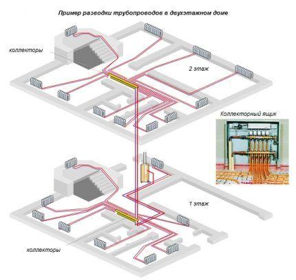 Коллекторная система водяного отопления двухэтажного дома