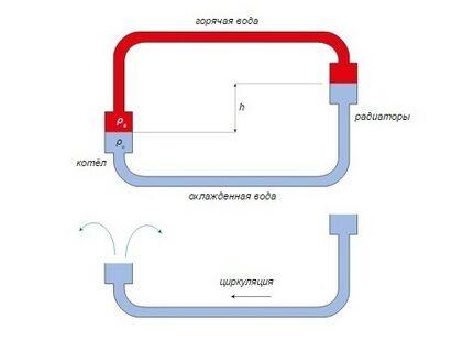 Естественная система отопления