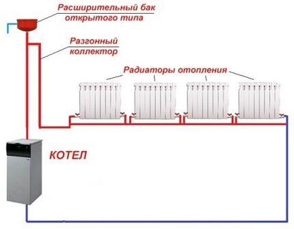 Система отопления квартиры своими руками