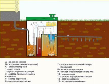 Схема устилизации стоков по дренажной системе