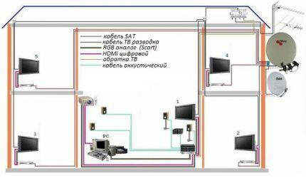 Схема разводки кабелей