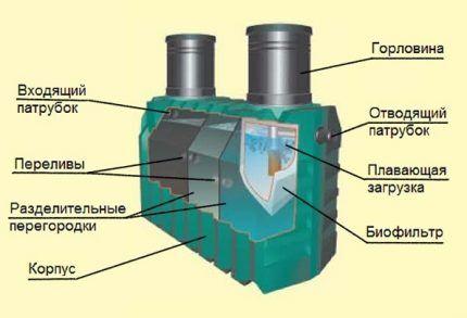 Septic tank elements