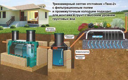 Схема установки септика на участке с высоким уровнем грунтовых вод