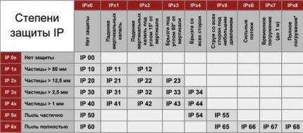 Таблица маркировки