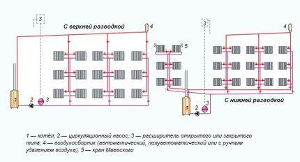 Схемы вертикальных систем отопления двухтрубных