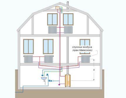 Простейшая схема устройства водяного отопления коттеджа