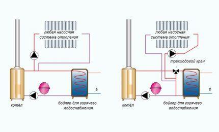 Схема водяного отопления для небольшого дома