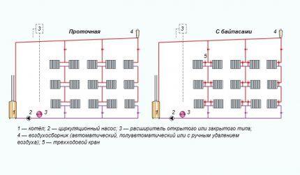 Принцип расположения расширительных бачков водяного отопления