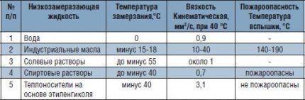 Таблица характеристик растворов