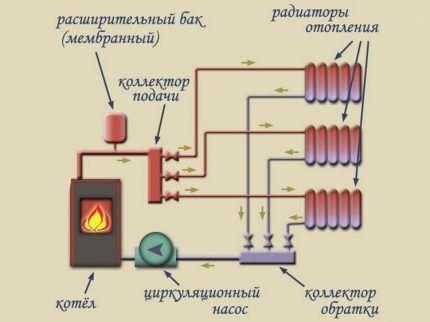 Схема коллекторной системы отопления