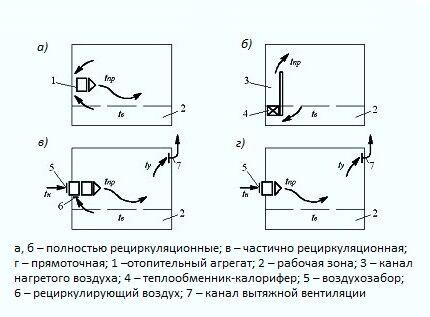 Схемы организации воздушного отопления