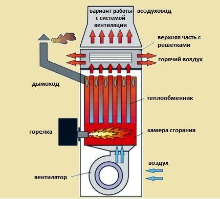 Схема воздушного отопления принудительного типа