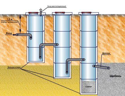 Грунт для устройства выгребной ямы с переливом