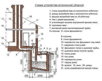 Схема встроенной выгребной ямы для частного дома