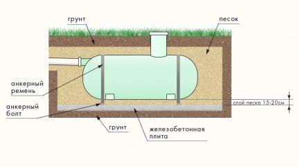 Горизонтальный вариант установки выгребной ямы из пластика на бетонную плиту