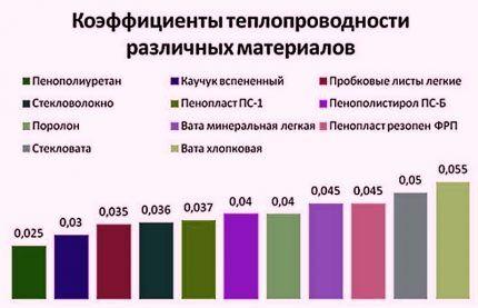 Таблица утеплителей
