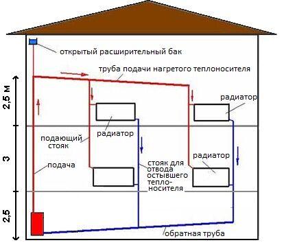 Схема циркуляции воды для двух этажей