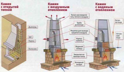 Схемы печного отопления частных домов