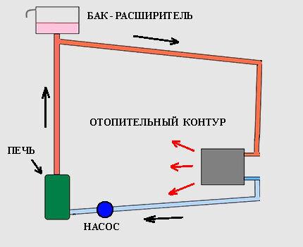 Схема элементарного водяного контура
