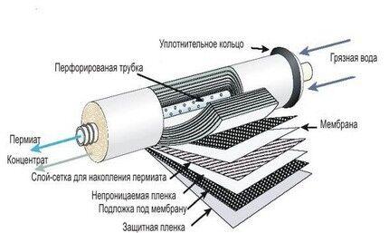 Устройство мембранного очистителя