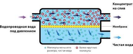 Удерживание примесей порами мембраны