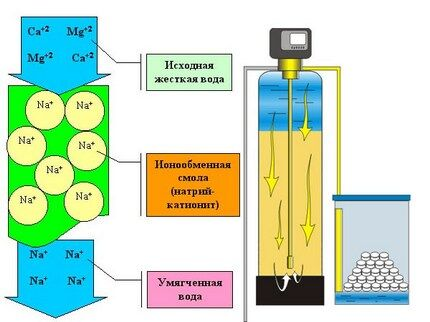 Многоступенчатая фильтрация содержимого