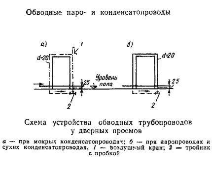Обводные трубопроводы, схема