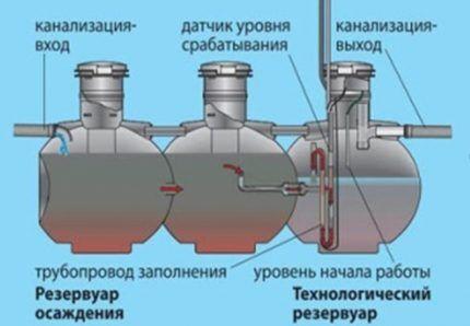 Как проводится очистка стоков в септиках Упонор Био