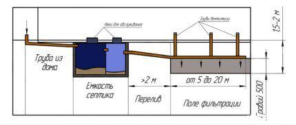 Схема организации полей фильтрации