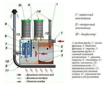 Схема устройства септиков ДКС
