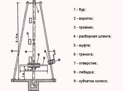 Scheme for the manufacture of the simplest drilling rig