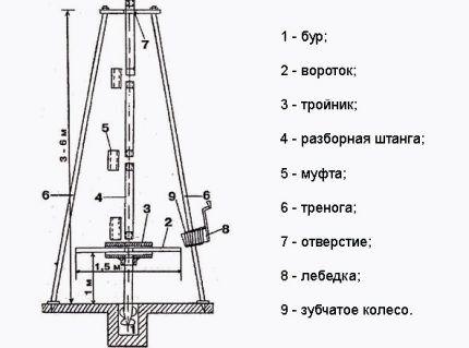 Схема для изготовления простейшей буровой установки