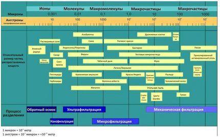 Таблица с распределением фильтров по степени очистки