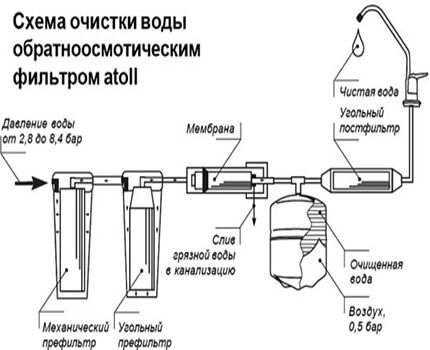 Reverse Osmosis System Connection Diagram
