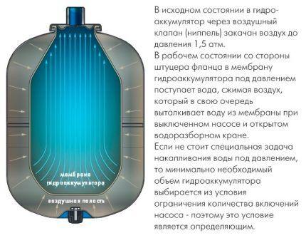 Как работает расширительный бак для системы водоснабжения