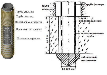Фильтр для водозаборной скважины