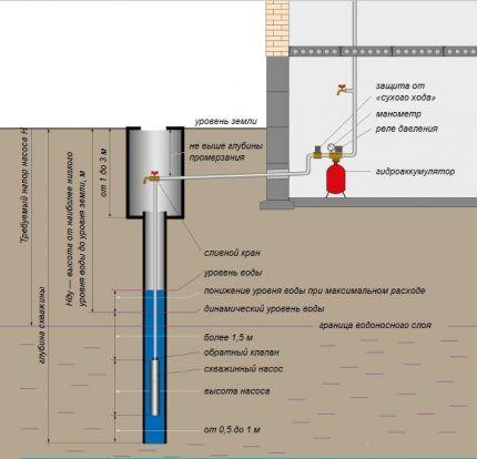 Правила установки и эксплуатации погружного насоса