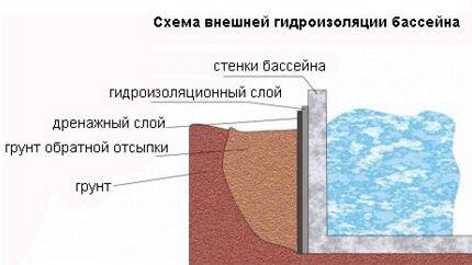 Схема наружной гидроизоляции бассейна