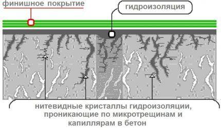 Действие проникающей гидроизоляции