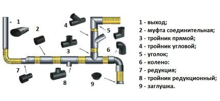 Как сделать канализационный трубопровод