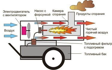 Принцип работы дизельной тепловой пушки