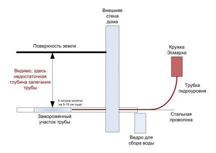 Схема обустройства нагревательной конструкции