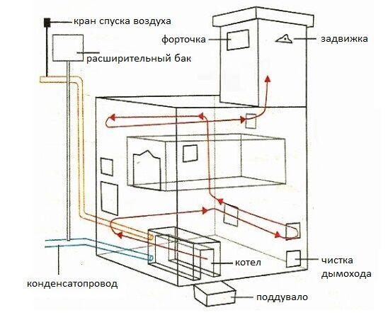 Как сделать в частном доме печное отопление