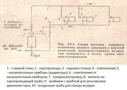 Схема распространенной системы парового отопления