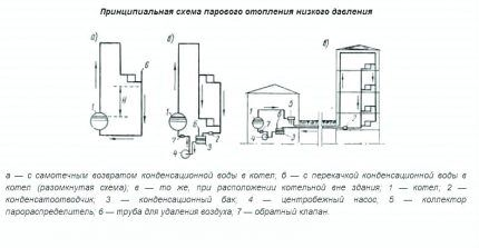 Схемы систем парового отопления