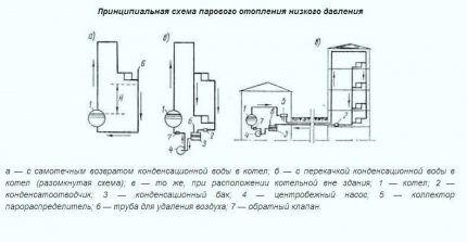 Варианты устройства систем паровго отопления