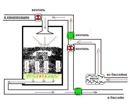 Схема работы фильтрующей системы
