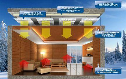 Система отопления ПЛЭН потолочного типа