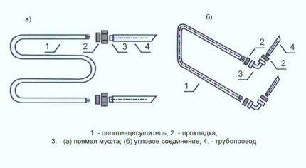 Варианты соединений для подключения полотенцесушителя