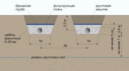 Поле фильтрации для септика Флотенк